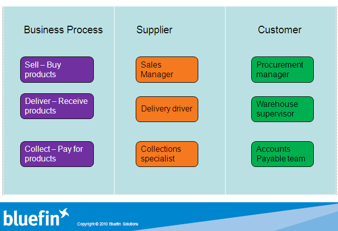 sales process business users
