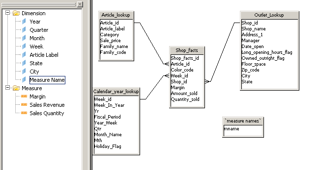dynamic measures selection with webi