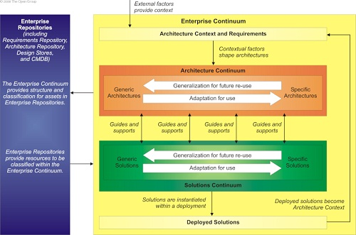 Togaf learning series part 2 architecture context sap blogs enterprise continuum is a view of repository in different timelines during the evolution of architecture it represent development of architecture from maxwellsz
