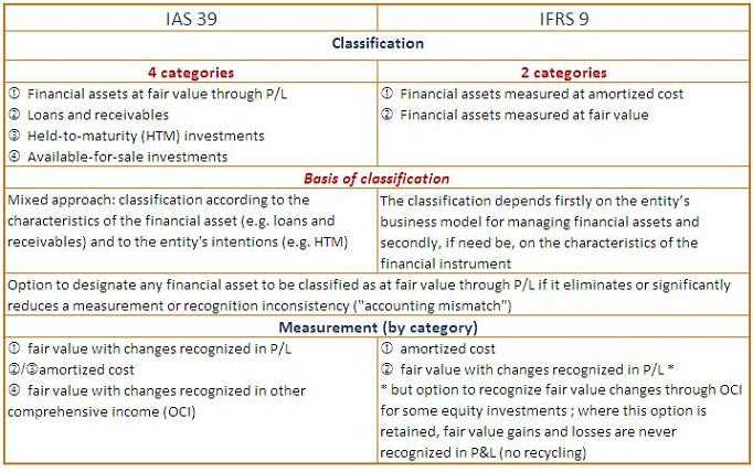 ias 39 It includes an analysis of fair value of derivatives on financial statements of  corporates, application of hedge accounting in ias 39 and changes which the.