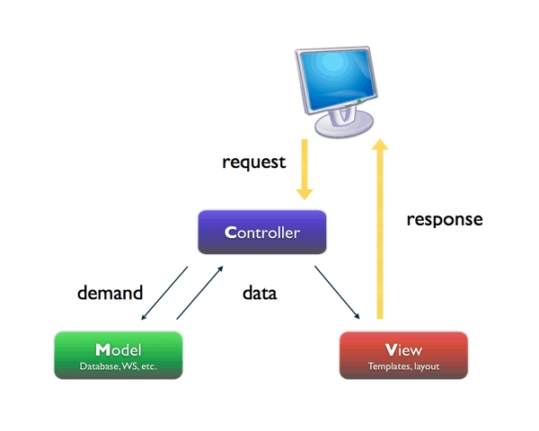 Model View Controller design pattern