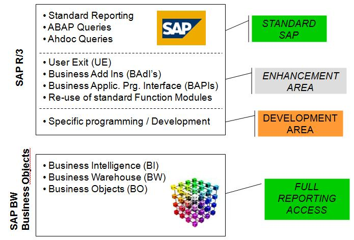 SAP Reporting Areas