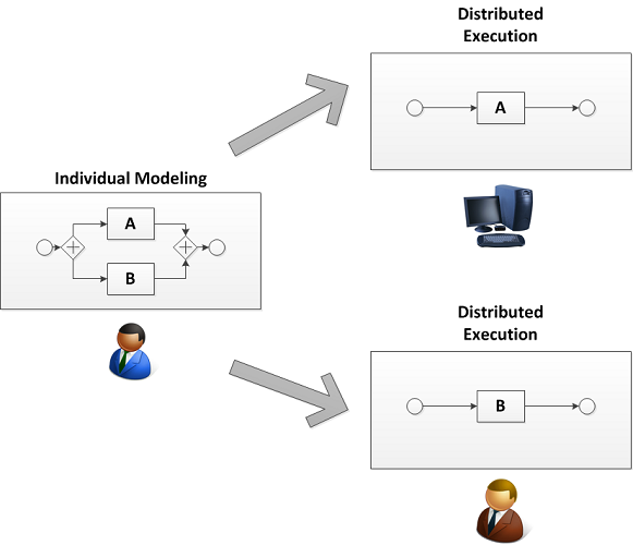 Distributed Process Management Paradigm: Central Definition/Decentral Execution