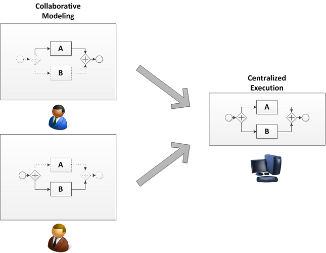 Distributed Process Management Paradigm: Decentral Definition/Central Execution