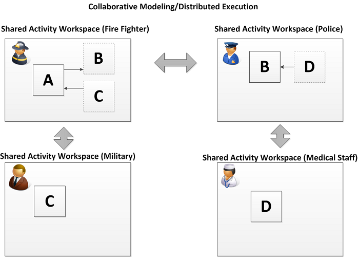 Distributed Process Management Paradigm: Decentral Definition/Decentral Execution