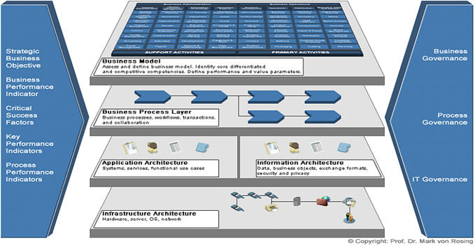 Part 2 togaf and architecture roadmaps sap blogs the following is the essence of togaf to define the business application information and technology architecture layers along with the drivers of the malvernweather Image collections