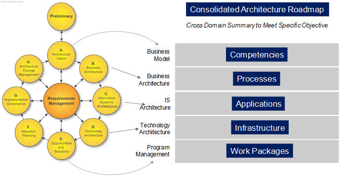 Part 2 togaf and architecture roadmaps sap blogs object that summarizes each layer of the architecture and rolls up each of the relevant phases in the togaf adm for a consolidate architecture roadmap malvernweather Image collections
