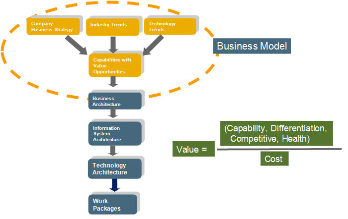 Fig 1. Business Operating Model - First Layer of Consolidated Architecture Roadmap