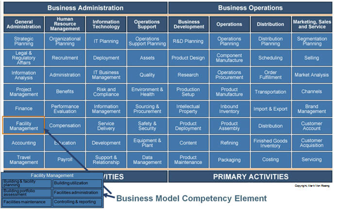 Fig 2. Business Object Model Competency Map Example