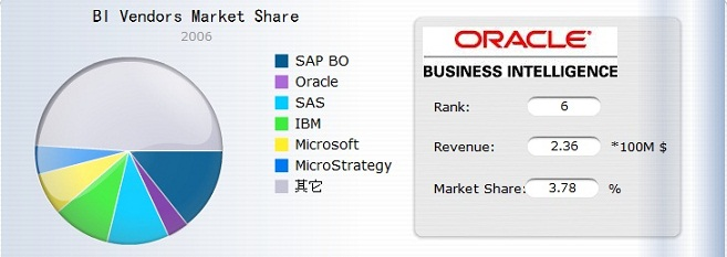 BI Vendors market share in one year