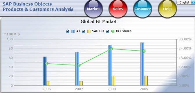 Combination chart for global BI market and BO