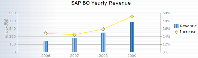 BO Revenue and growth rate
