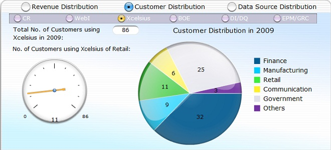 Customer distribution by industry