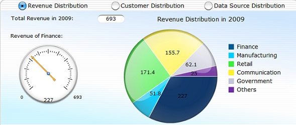 Revenue distribution by industry