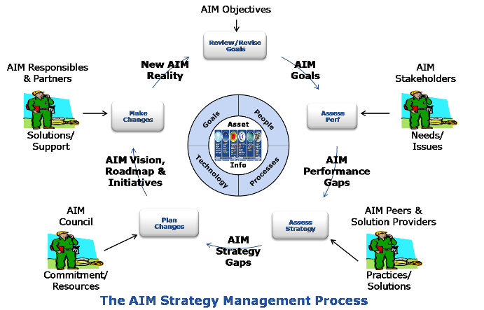 AIM Strategy Management Process