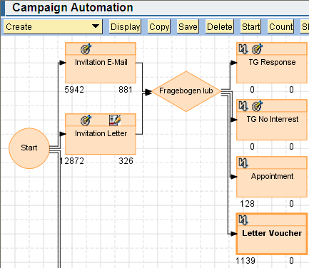 Campaign Automation Process