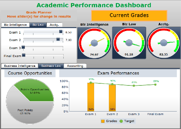 Academic Dashboard with What if Analysis for Student Dashboarding Contest Entry