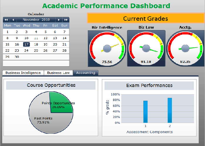 SAP Dashboard Club Contest Entry - Lalit
