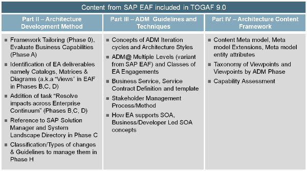 Contributions from SAP to TOGAF 9.0