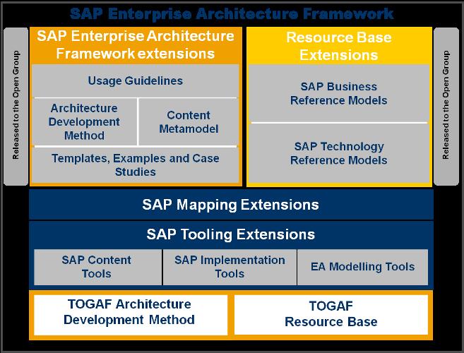 Enterprise Architecture  U2013 Part 3