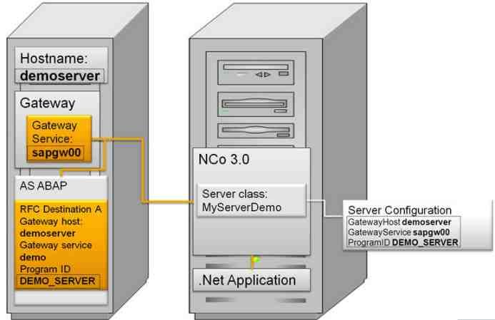 A Spotlight On The New NET Connector 30 SAP Blogs