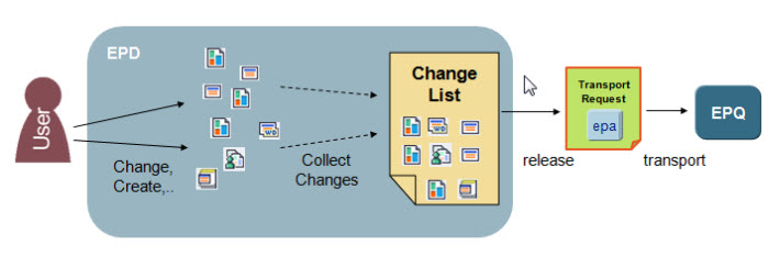 Change Recording Process