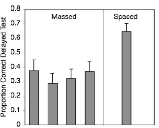 Graph of spaced vs massed learning