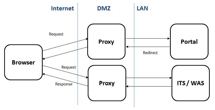 Accessing Backend Content Through The Enterprise Portal