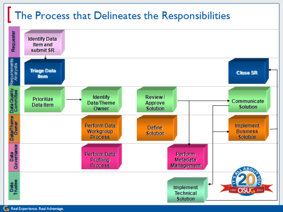 The Process that Delineates the Responsibilities
