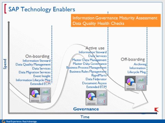 SAP Technology Enablers