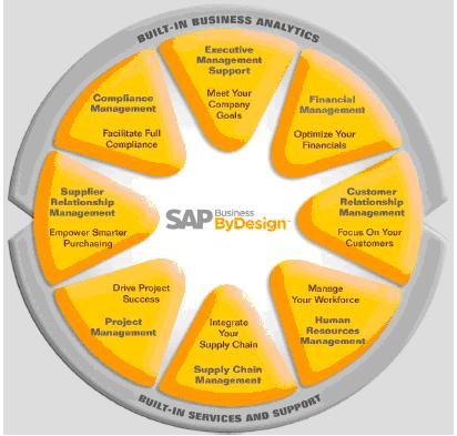 SAP By Design