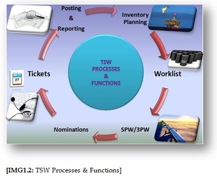 TSW Processes & Functions