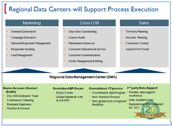 Regional data centerswill support process execution