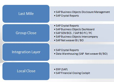 SAP's product offering for Financial close