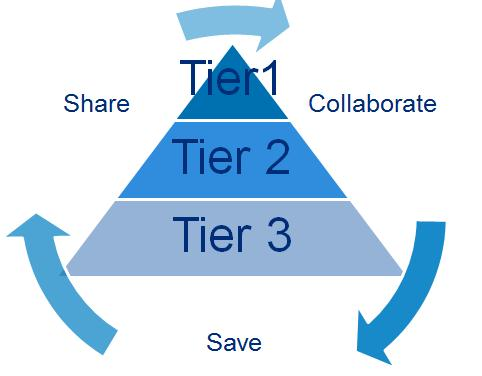 Closing the Loop with Tier 2, Tier3 suppliers