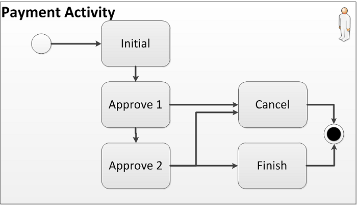 Lifecycle of an Activity: Payment