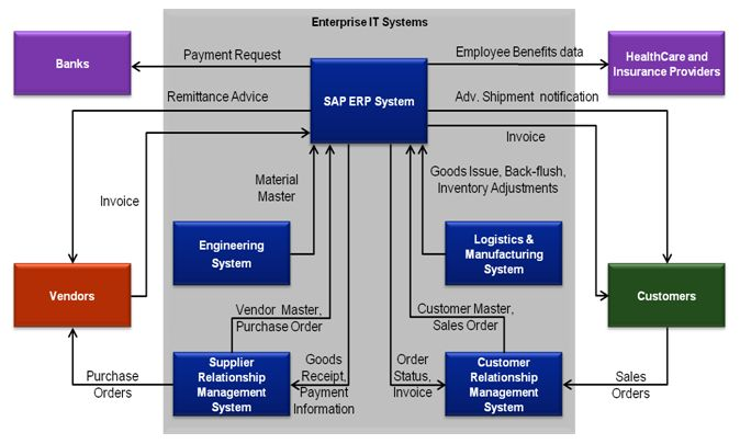 Figure: Application Interfaces in an SAP ERP System - An Illustration