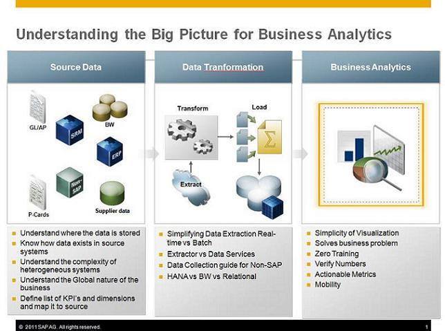 Business Analytics Big Picture