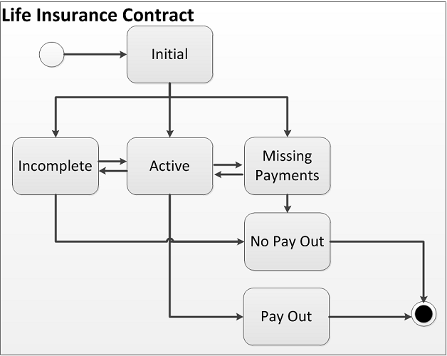 Lifecycle of a Business Asset: Life Insurance Contract
