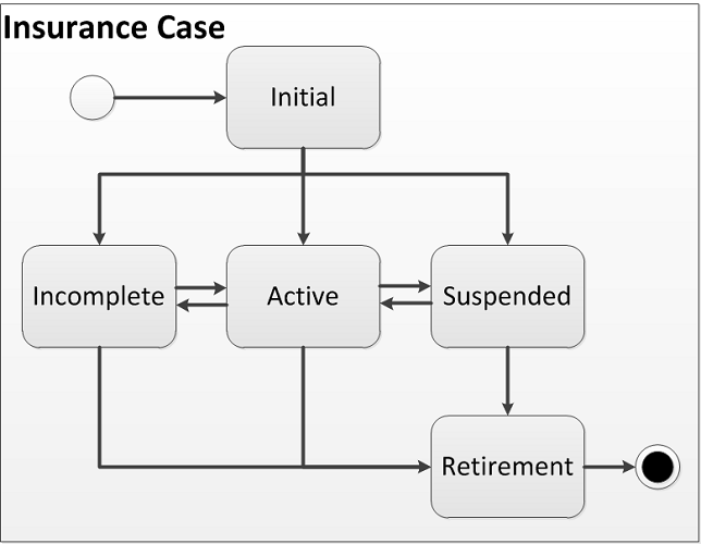 Lifecycle of a Case