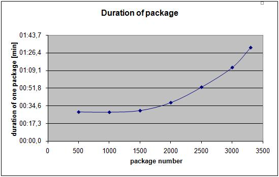 Duration of Data Packages - Graphic