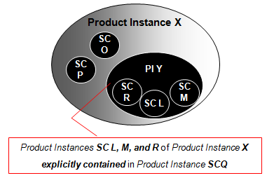 Explicitly includet Product Instances