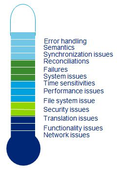 Figure: Frustration meter of an interface developer