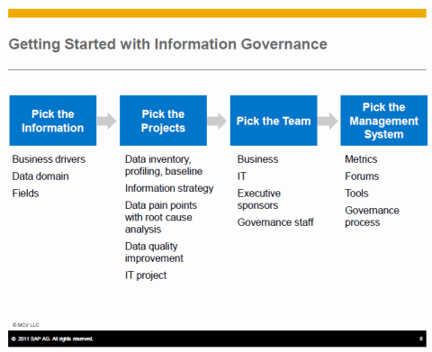 Getting started with Information Governance