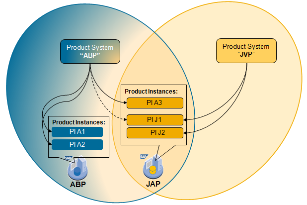 A generic view of Product Systems