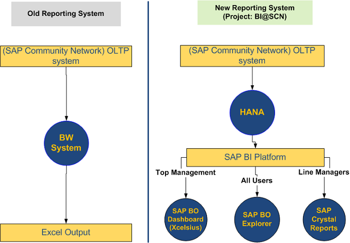 Reporting systems