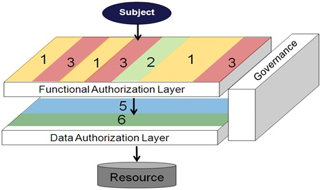 2-Layer Authorization