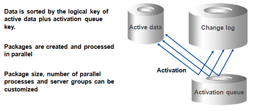 DSO Activation Data Flow