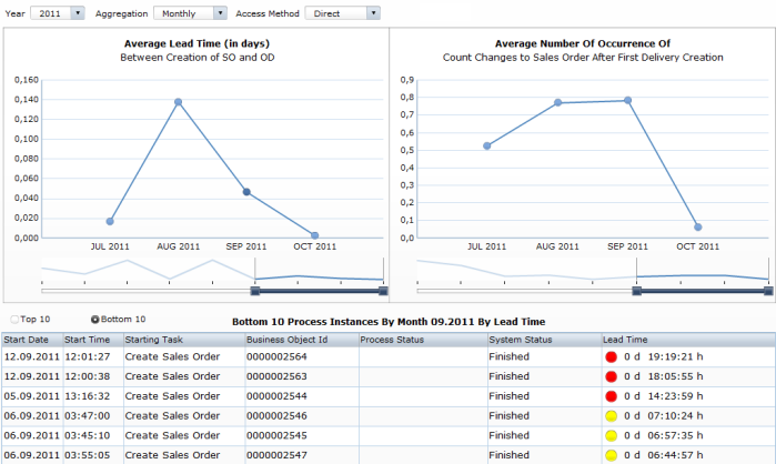 Sample Xcelsius Dashboard for Sales Order Processing.