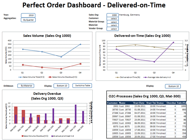 Lab Preview of an Advanced Delivered-on-Time Dashbord combining PMA Data with Standard BI Content.